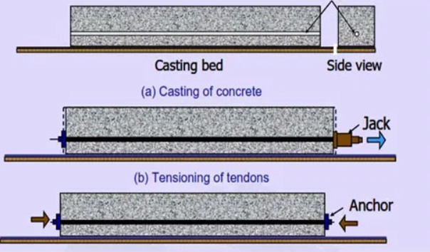 WHAT IS PRESTRESSED CONCRETE? WHAT AE THE DIFFERENT METHODS OF PRESTRESSING? WHAT IS POST TENSIONING AND PRE TENSIONING
