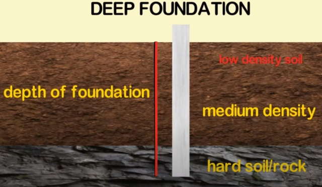 Typical section of Deep Foundation