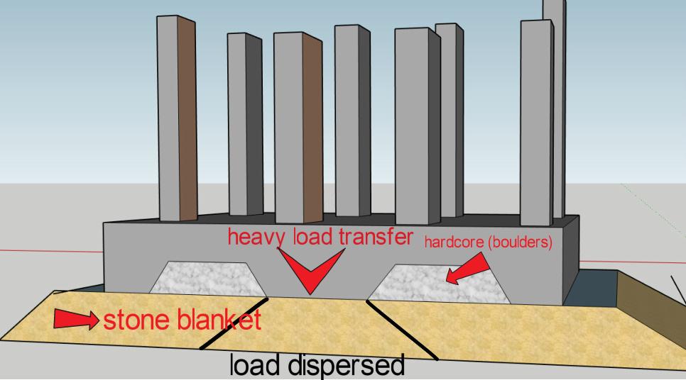 Blanket raft foundation