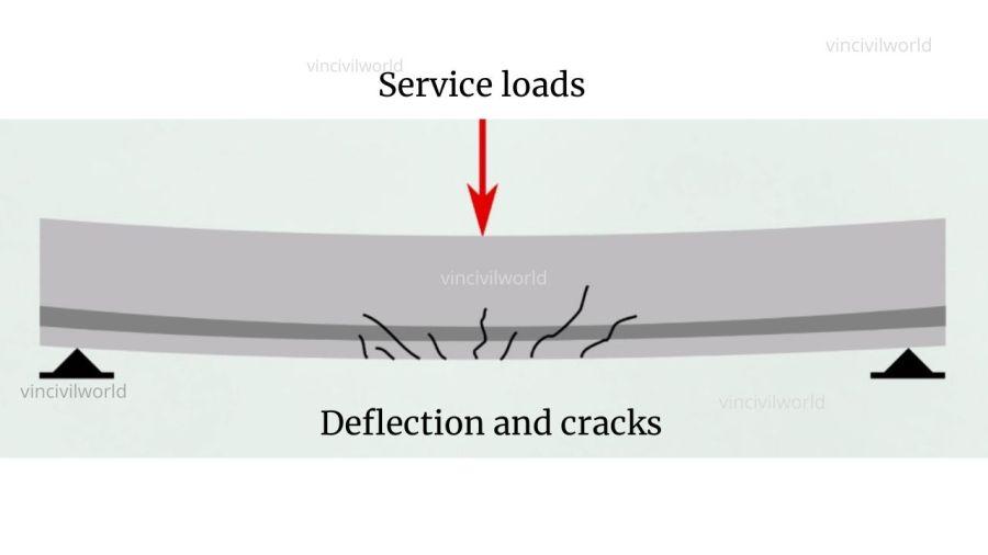 Deflection and cracks on service loads