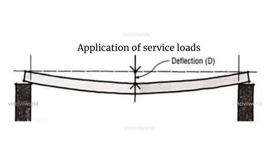 Deflection On Service loads