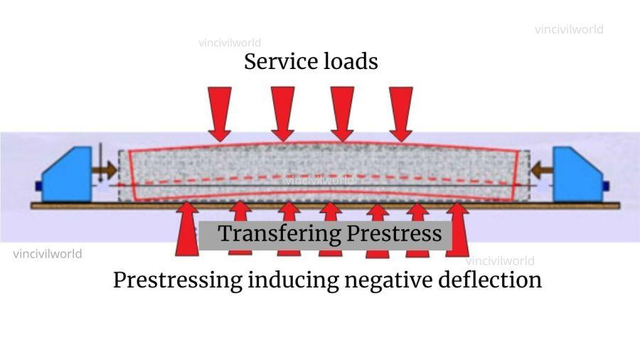 Mechanism of Prestressed Concrete
