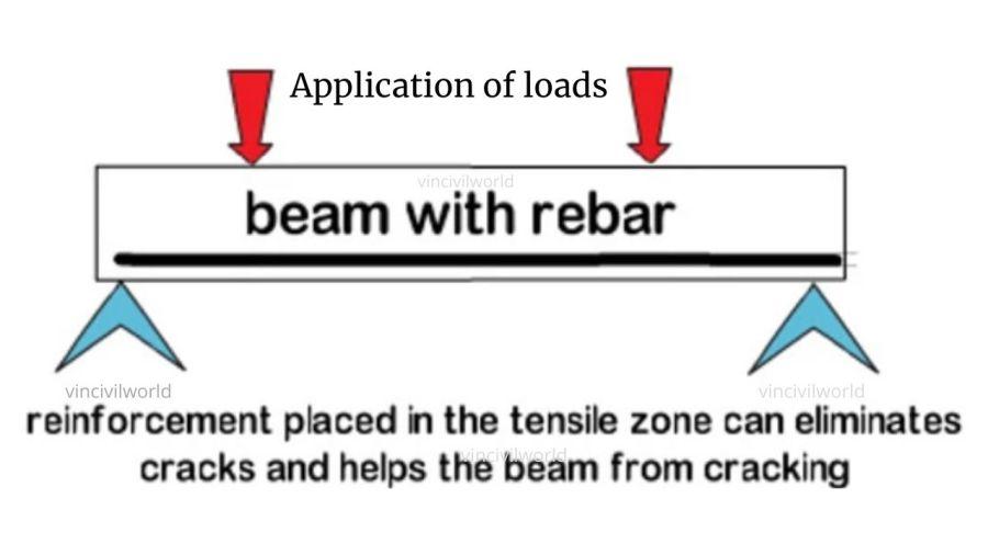 RCC beam subjected to loads