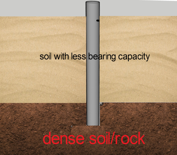 Typical Cross Section of Pile foundation