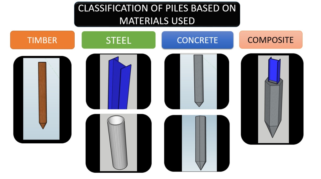 Classification of piles based on material used