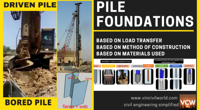 Pile foundations- Types and Advantages.
