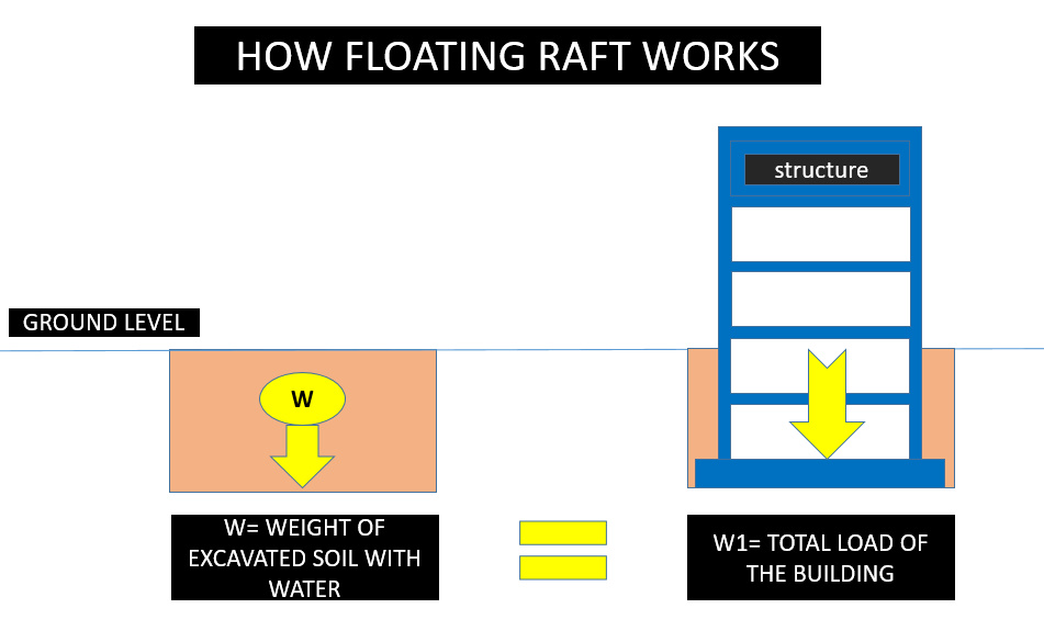 How floating raft works