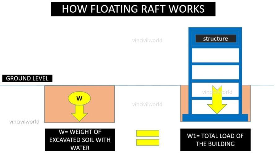 Balancing Raft /Floating Raft Methodology