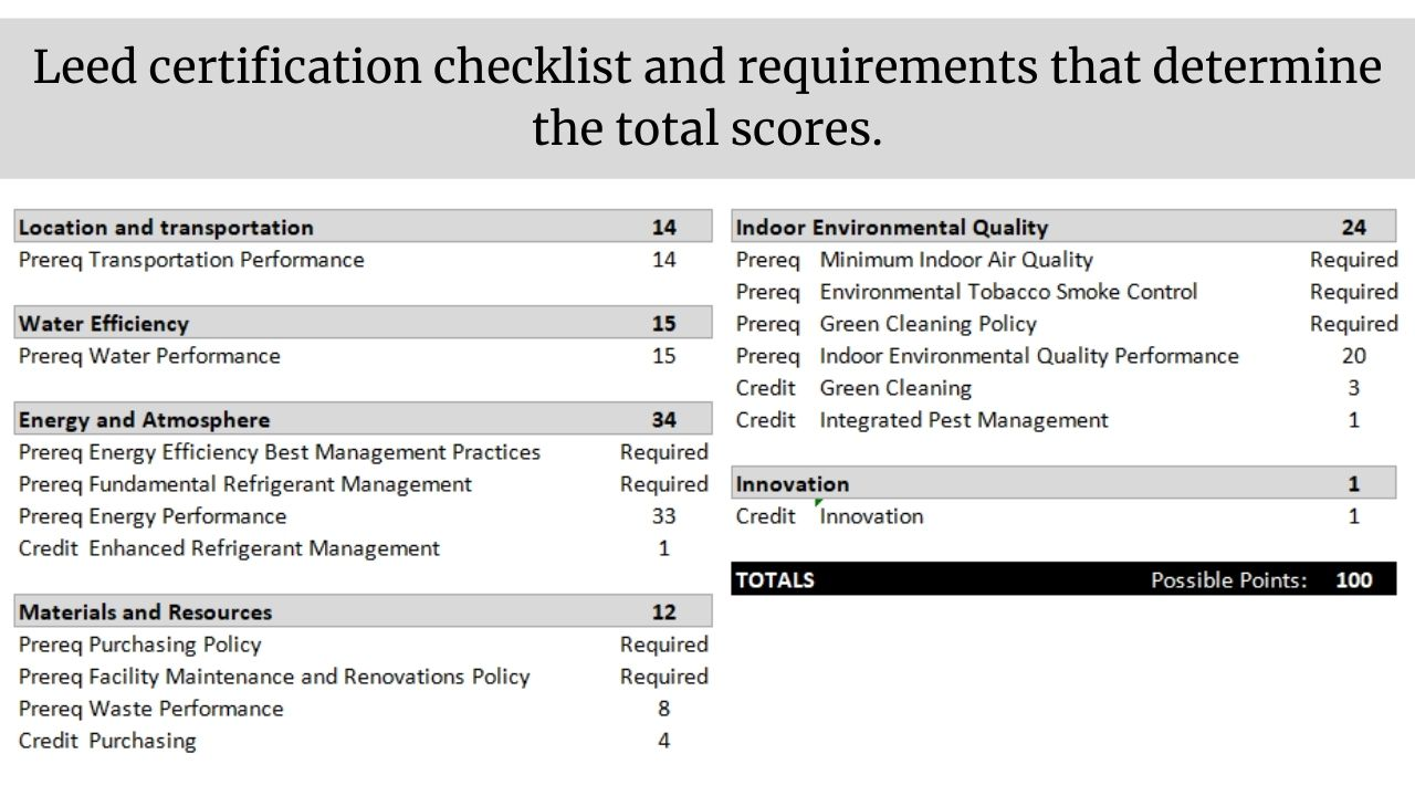 Leed certification check list