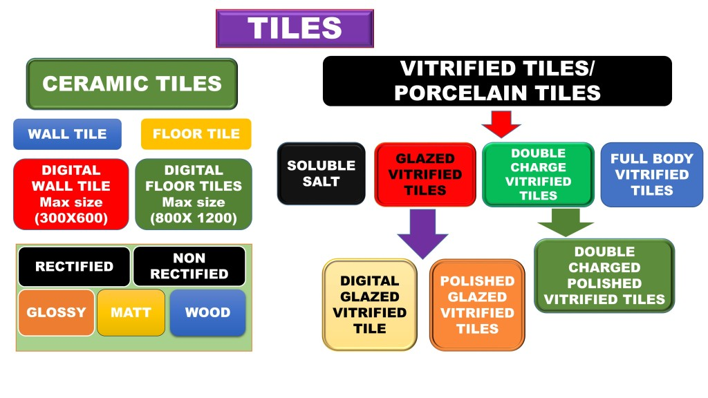 CLASSIFICATION OF VITRIFIED AND CERAMIC TILES