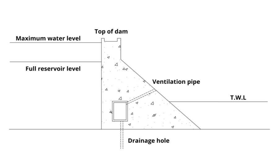 Drainage gallery of dams