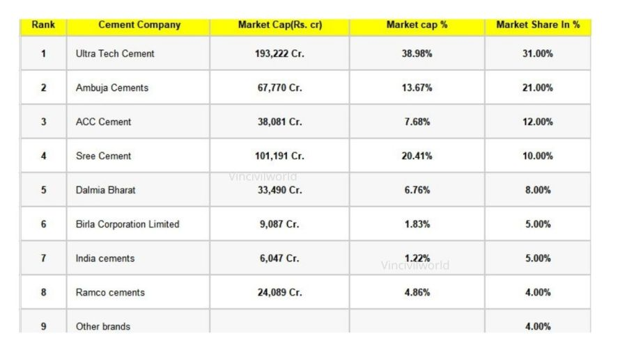 Best cement of India - Data with respect to market cap and Market share