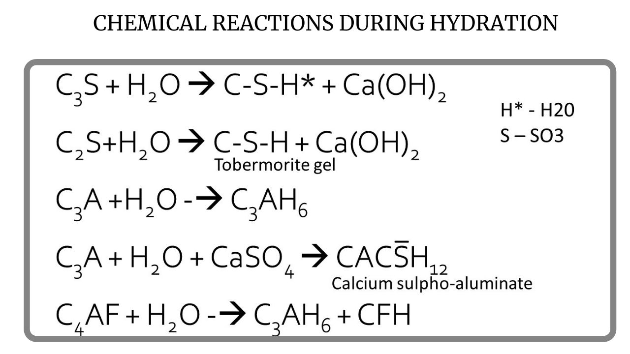 Chemical reaction during hydration process