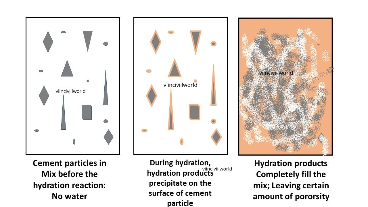 Hydration process
