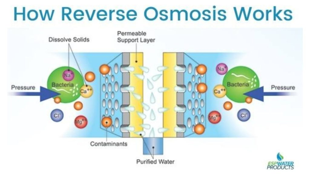 How Reverse Osmosis Works? Credits ESP Water Products